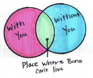 Where Bono can't live is what does not get funded.